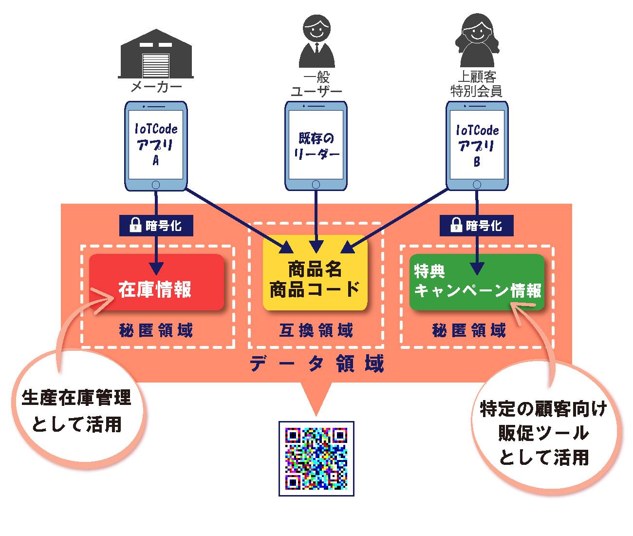 一つのコードで商品のトレーサビリティや多様なお客様への情報提供を実現するIoTCodeソリューションの秘匿性とアクセス制御の説明