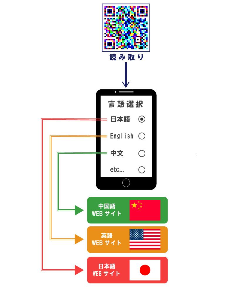 ひとつのコードで色々な言語でお客様へサービス提供が可能となるIoTCodeソリューションの説明