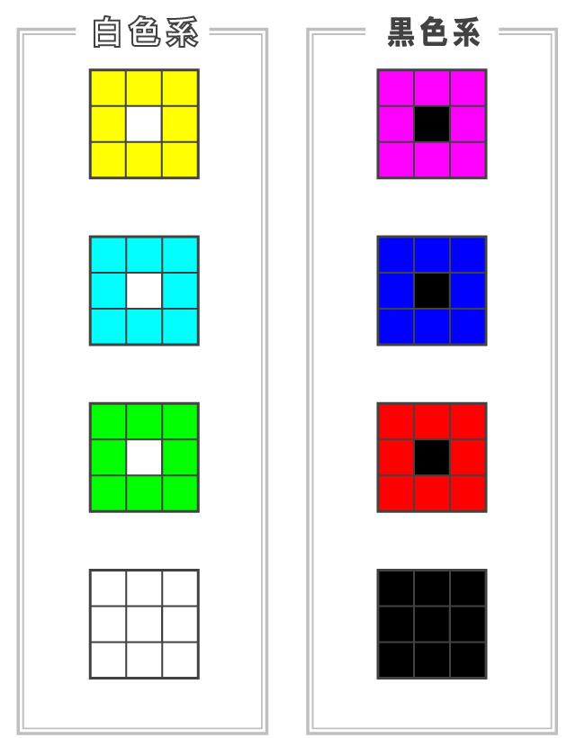 中央サブセルを白黒の互換領域とし、外周サブセルをカラーにするIoTCodeソリューションのカラー化の説明