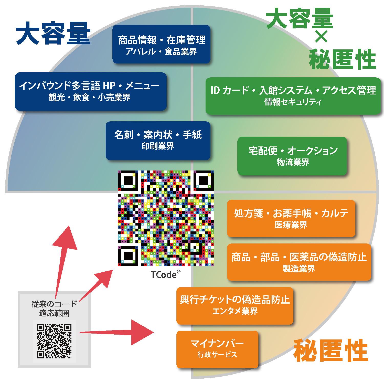 情報の大容量化、秘匿性を活用したIoTCodeソリューションの適用例