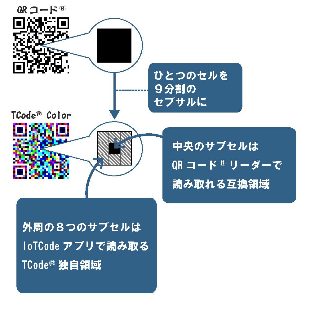 セルのサブセル化とカラー化により大容量を実現するIoTCodeソリューションの説明