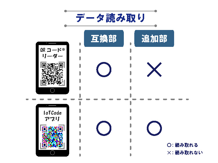 中央サブセルの情報は、既存のコードリーダーで読み取り可能であることの説明