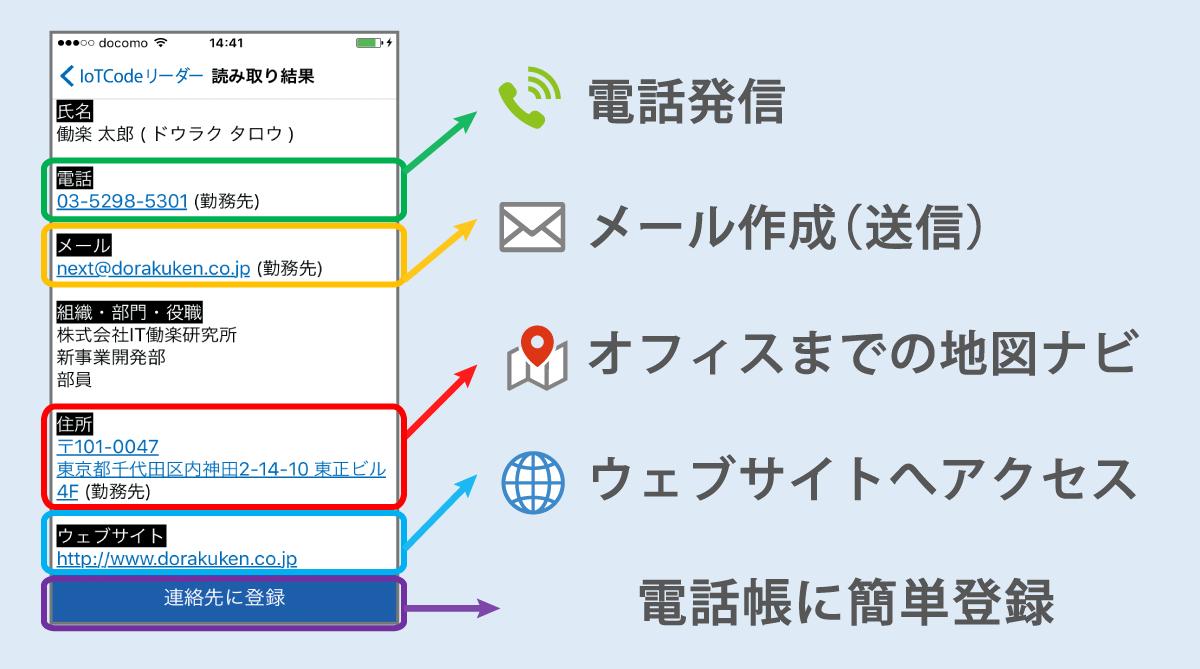 電話発信、メール作成、オフィスまでの地図ナビ、ウェブサイトへのアクセスの上、電話帳に簡単登録。